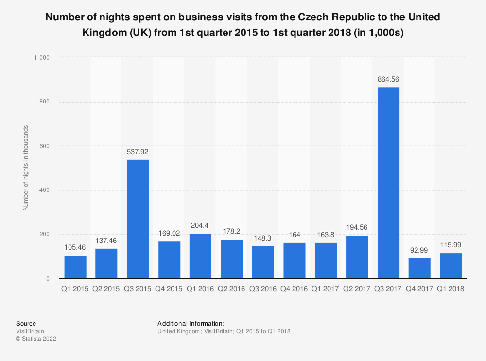 Statistic: Number of nights spent on business visits from the Czech Republic to the United Kingdom  (UK) from 1st quarter 2015 to 1st quarter 2018 (in 1,000s) | Statista