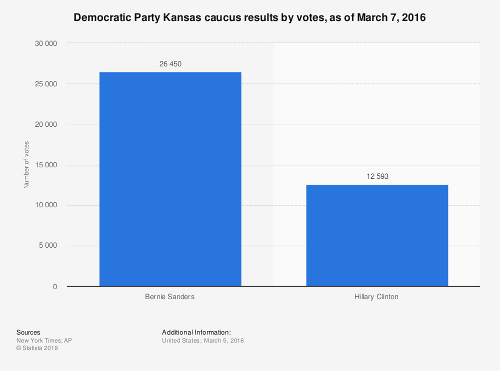 Statistic: Democratic Party Kansas caucus results by votes, as of March 7, 2016 | Statista