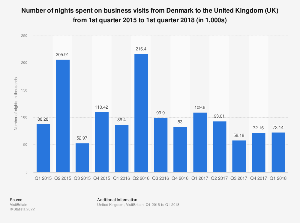 Statistic: Number of nights spent on business visits from Denmark to the United Kingdom  (UK) from 1st quarter 2015 to 1st quarter 2018 (in 1,000s)   Statista