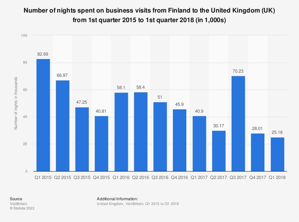 Statistic: Number of nights spent on business visits from Finland to the United Kingdom  (UK) from 1st quarter 2015 to 1st quarter 2018 (in 1,000s)   Statista