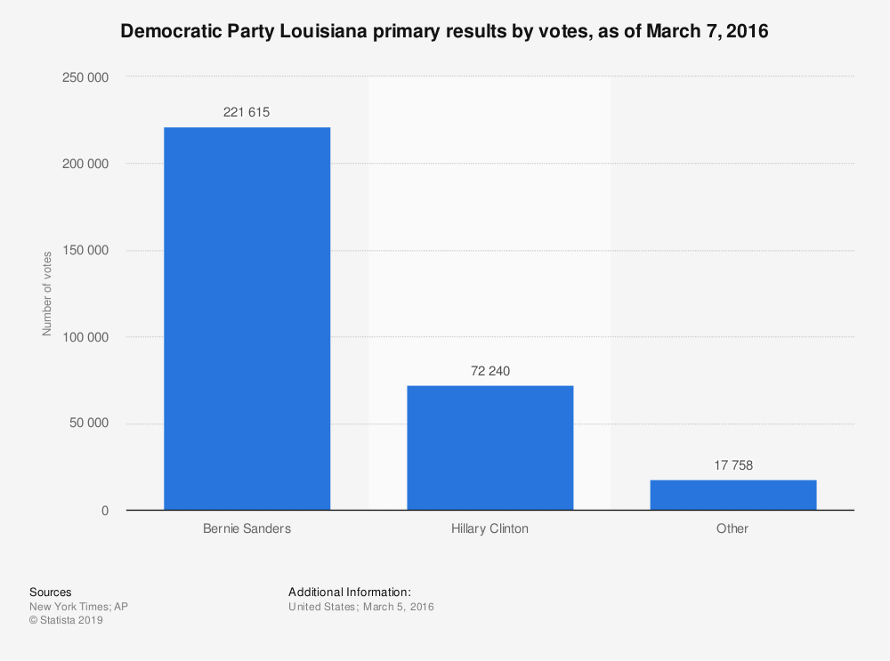 Statistic: Democratic Party Louisiana primary results by votes, as of March 7, 2016 | Statista