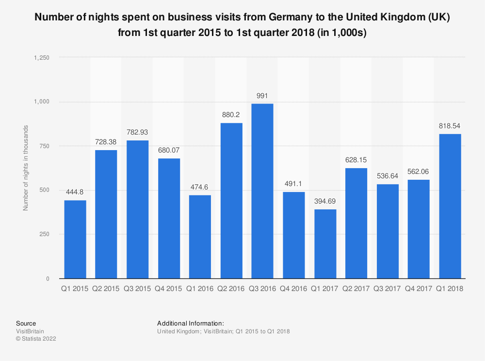 Statistic: Number of nights spent on business visits from Germany to the United Kingdom  (UK) from 1st quarter 2015 to 1st quarter 2018 (in 1,000s) | Statista