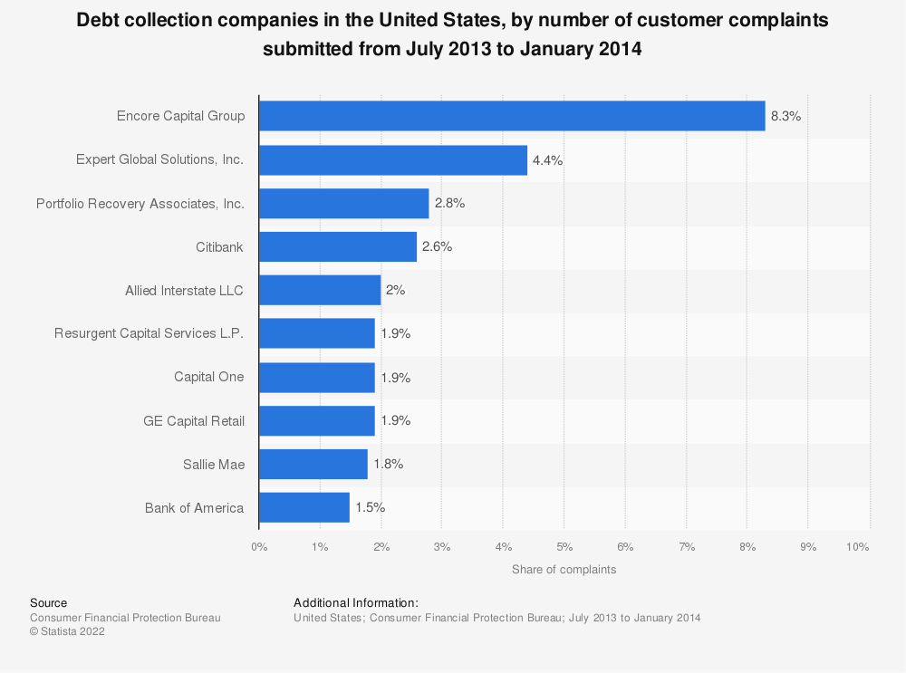 Statistic: Debt collection companies in the United States, by number of customer complaints submitted from July 2013 to January 2014 | Statista