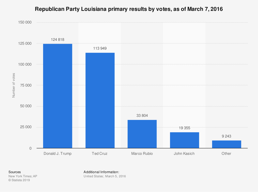 Statistic: Republican Party Louisiana primary results by votes, as of March 7, 2016 | Statista