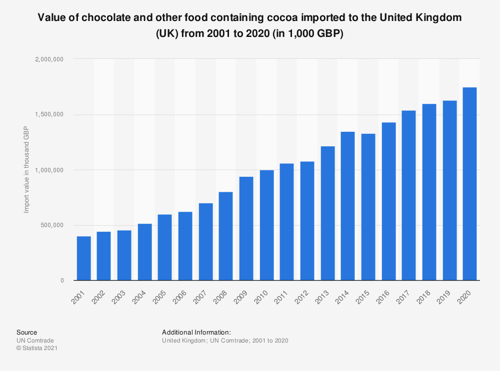 Statistic: Value of chocolate and other food containing cocoa imported to the United Kingdom (UK) from 2001 to 2017 (in 1,000 GBP) | Statista