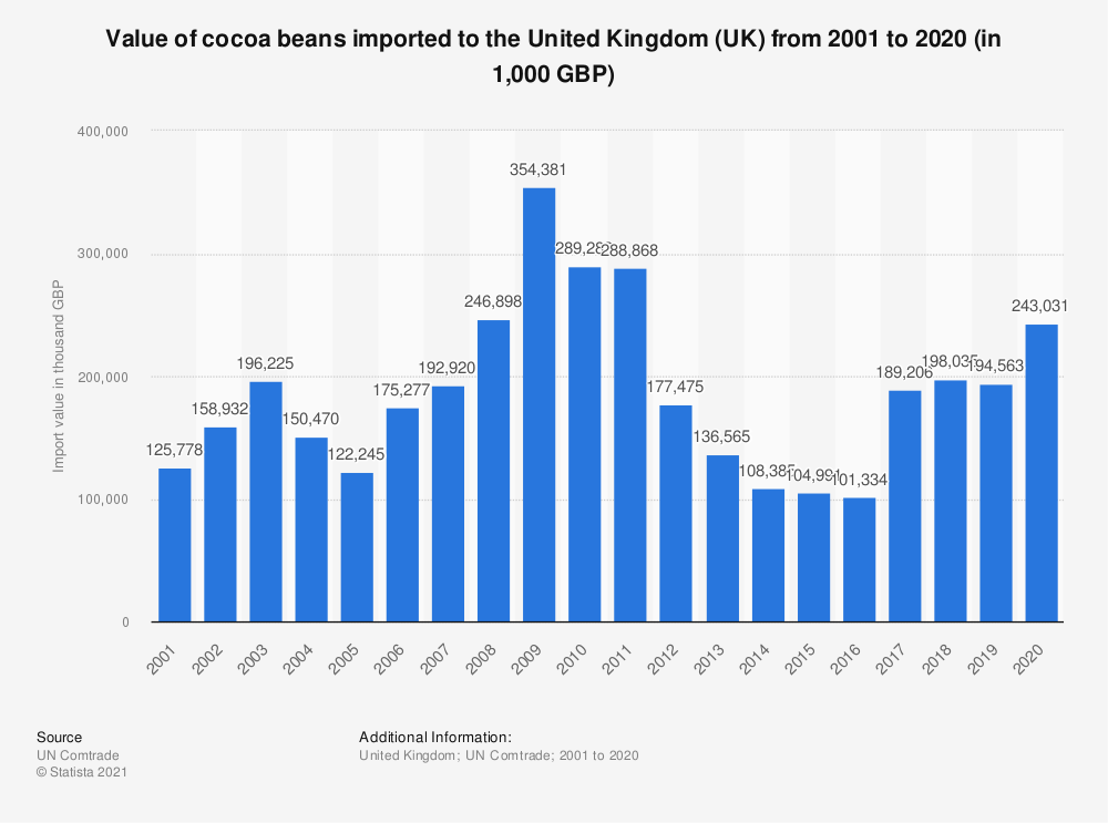 Statistic: Value of cocoa beans imported to the United Kingdom (UK) from 2001 to 2019 (in 1,000 GBP) | Statista