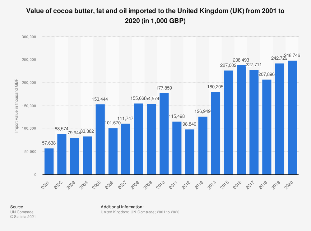 Statistic: Value of cocoa butter, fat and oil imported to the United Kingdom (UK) from 2001 to 2017 (in 1,000 GBP) | Statista