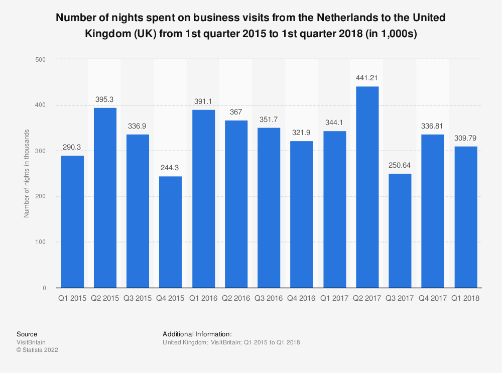 Statistic: Number of nights spent on business visits from the Netherlands to the United Kingdom (UK) from 1st quarter 2015 to 1st quarter 2018 (in 1,000s) | Statista