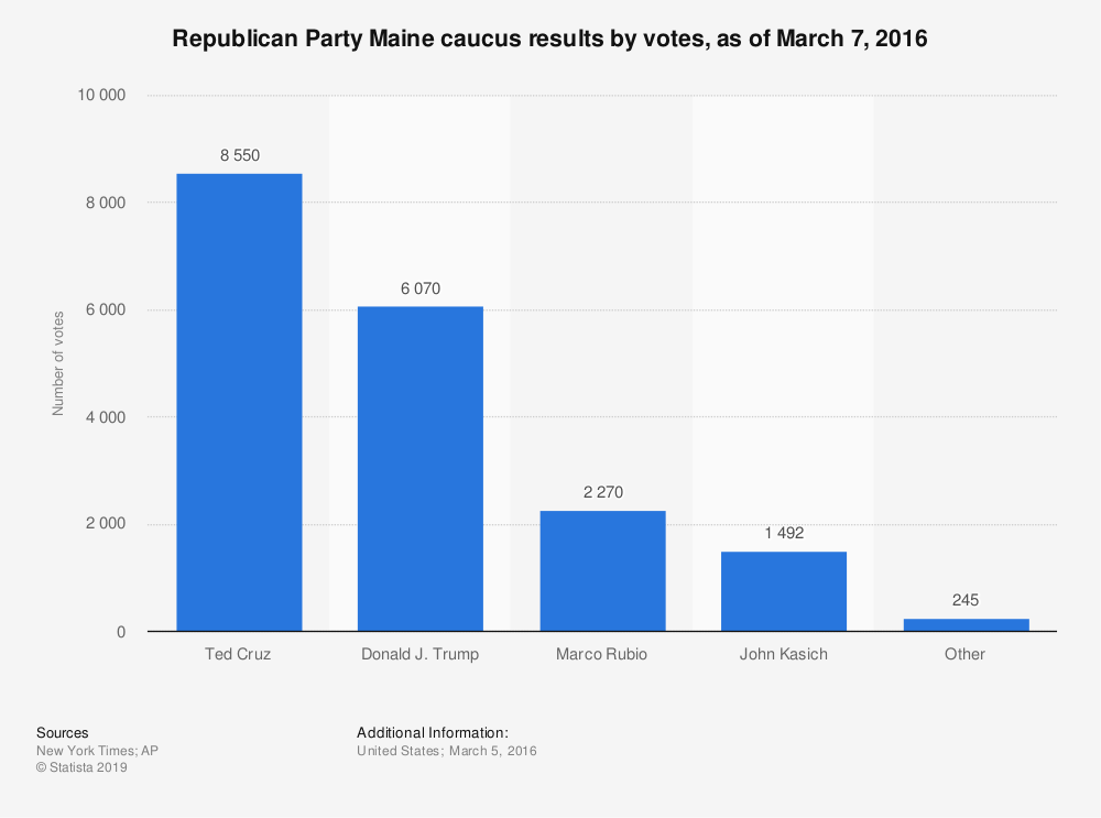 Statistic: Republican Party Maine caucus results by votes, as of March 7, 2016 | Statista