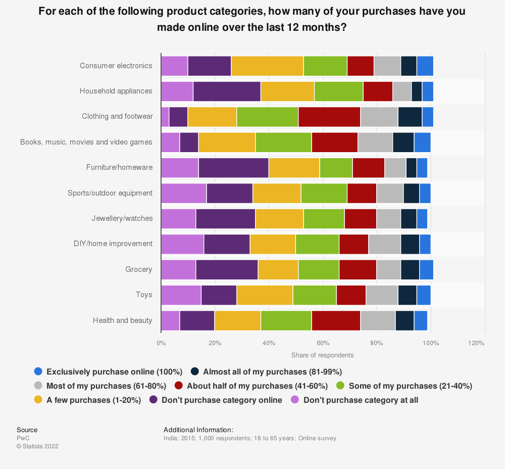 Statistic: For each of the following product categories, how many of your purchases have you made online over the last 12 months? | Statista