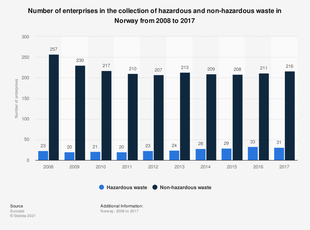 Statistic: Number of enterprises in the collection of hazardous and non-hazardous waste in Norway from 2008 to 2014 | Statista