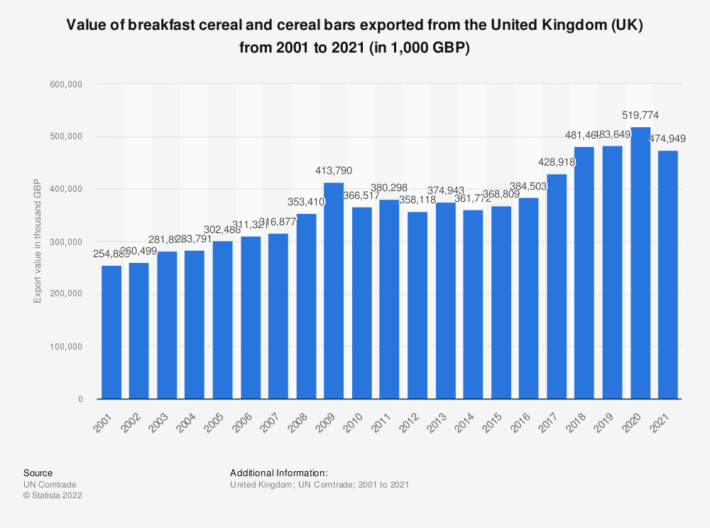 Statistic: Value of breakfast cereal and cereal bars exported from the United Kingdom (UK) from 2001 to 2019 (in 1,000 GBP) | Statista