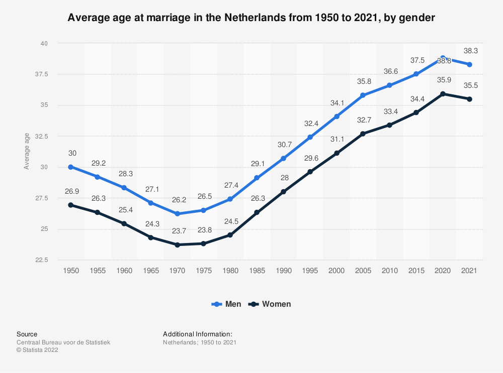 Statistic: Average age at marriage in the Netherlands from 1950 to 2018, by gender | Statista