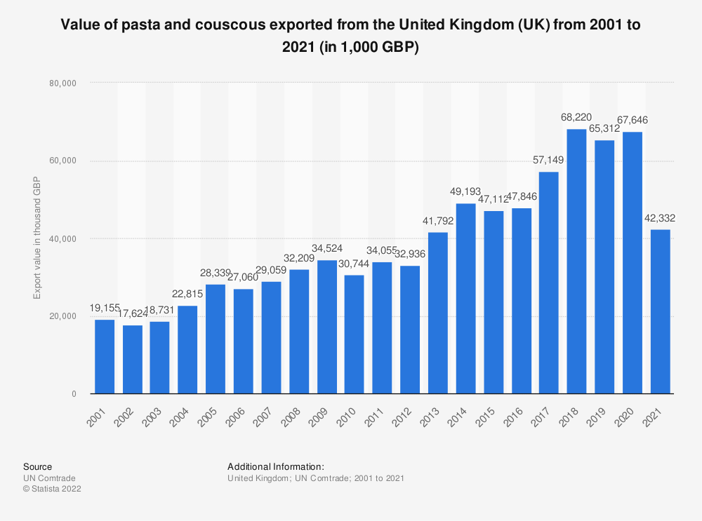 Statistic: Value of pasta and couscous exported from the United Kingdom (UK) from 2001 to 2019 (in 1,000 GBP) | Statista
