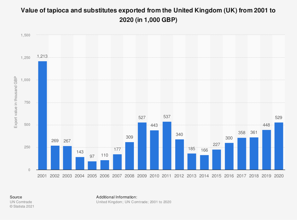 Statistic: Value of tapioca and substitutes exported from the United Kingdom (UK) from 2001 to 2018 (in 1,000 GBP) | Statista