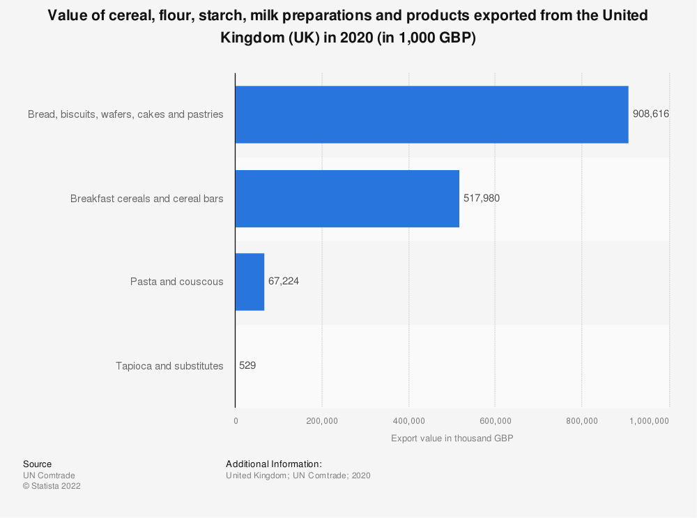 Statistic: Value of cereal, flour, starch, milk preparations and products exported from the United Kingdom (UK) in 2019 (in 1,000 GBP) | Statista