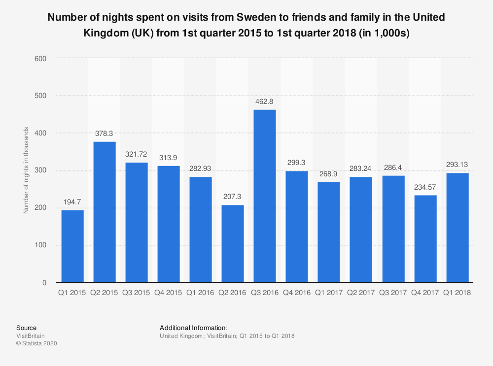 Statistic: Number of nights spent on visits from Sweden to friends and family in the United Kingdom (UK) from 1st quarter 2015 to 1st quarter 2018 (in 1,000s) | Statista