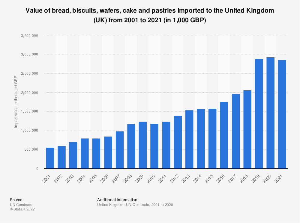 Statistic: Value of bread, biscuits, wafers, cake and pastries imported to the United Kingdom (UK) from 2001 to 2018 (in 1,000 GBP) | Statista