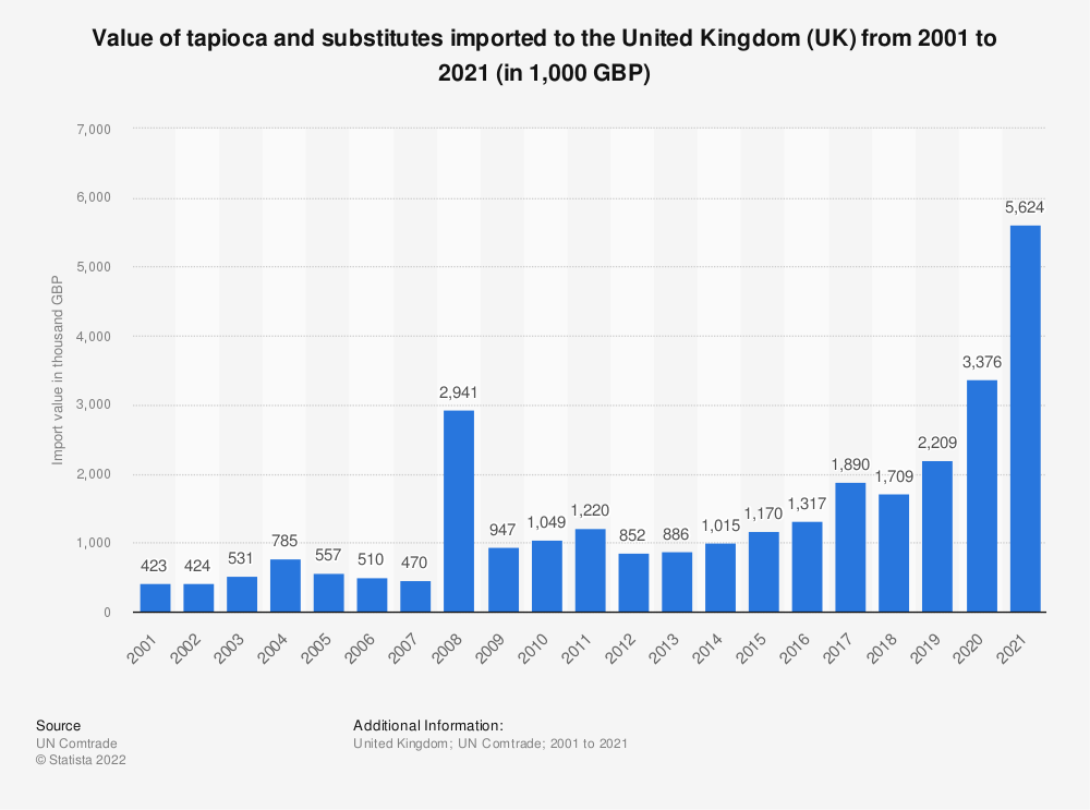 Statistic: Value of tapioca and substitutes imported to the United Kingdom (UK) from 2001 to 2018 (in 1,000 GBP) | Statista