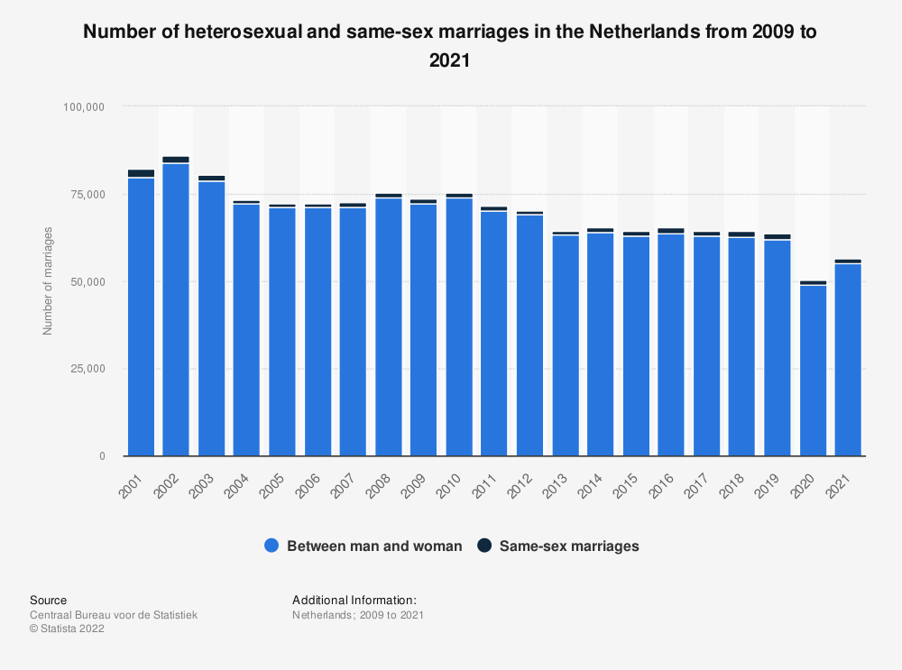 Netherlands gay marriage statistic