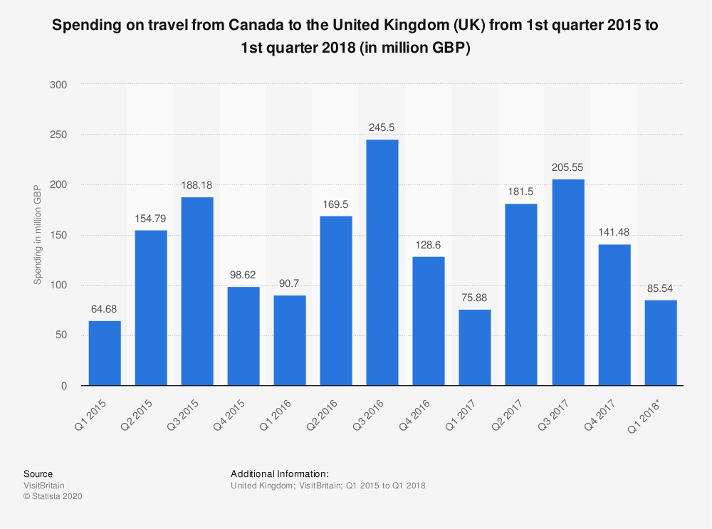 Statistic: Spending on travel from Canada to the United Kingdom (UK) from 1st quarter 2015 to 1st quarter 2018 (in million GBP) | Statista