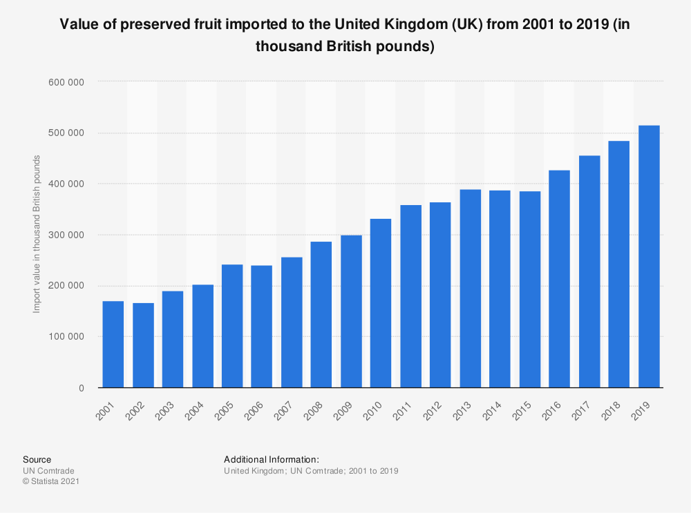 Statistic: Value of preserved fruit imported to the United Kingdom (UK) from 2001 to 2019 (in thousand British pounds) | Statista