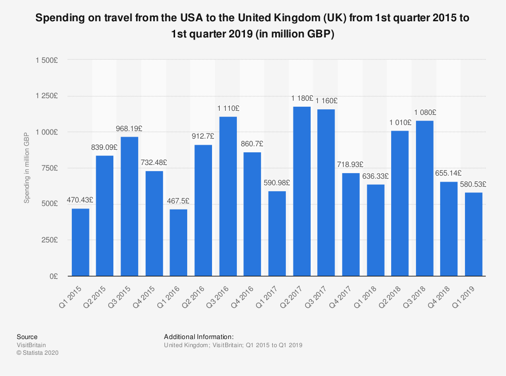 Statistic: Spending on travel from the USA to the United Kingdom (UK) from 1st quarter 2015 to 1st quarter 2018 (in million GBP) | Statista