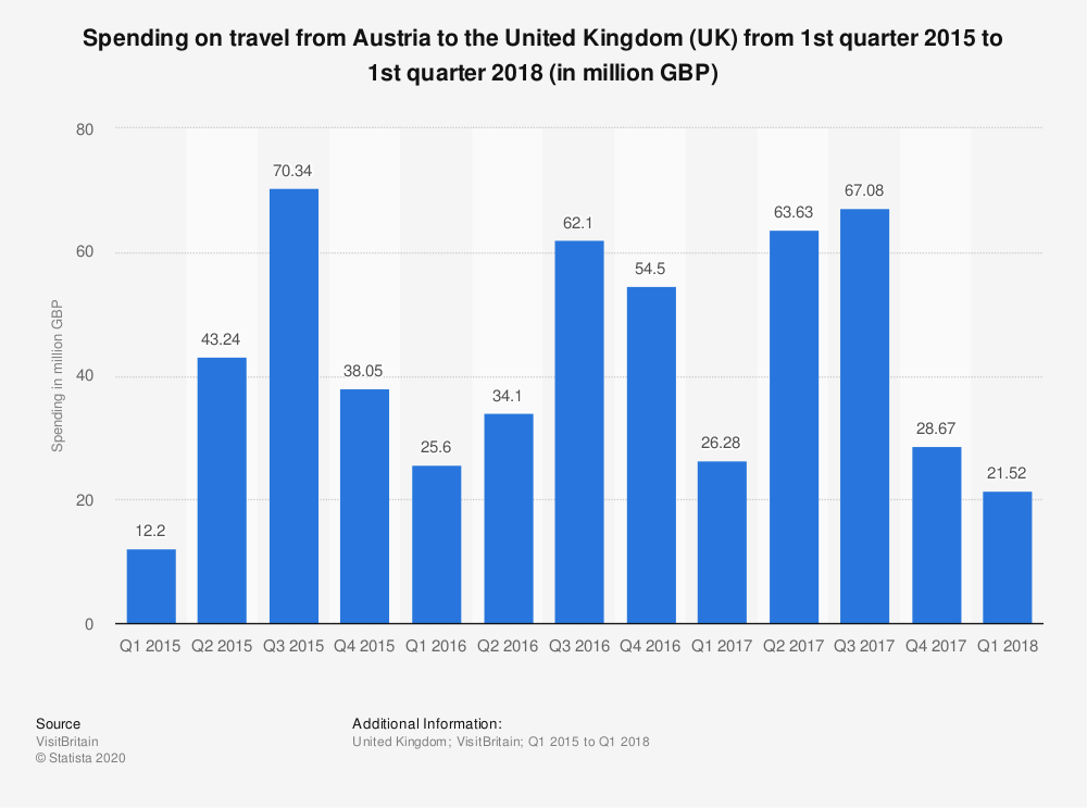 Statistic: Spending on travel from Austria to the United Kingdom (UK) from 1st quarter 2015 to 1st quarter 2018 (in million GBP) | Statista