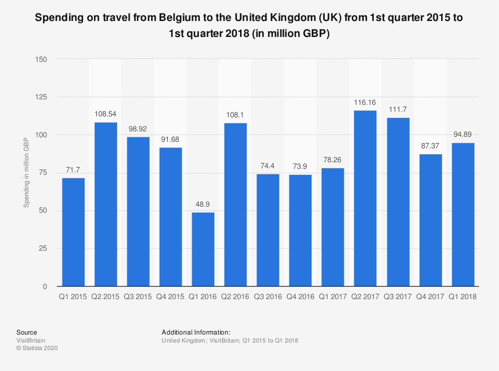 Statistic: Spending on travel from Belgium to the United Kingdom (UK) from 1st quarter 2015 to 1st quarter 2018 (in million GBP) | Statista