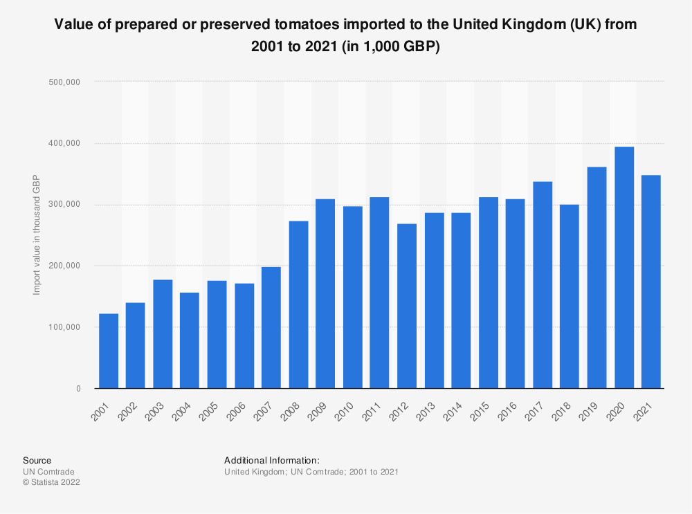 Statistic: Value of prepared or preserved tomatoes imported to the United Kingdom (UK) from 2001 to 2020 (in 1,000 GBP)   Statista