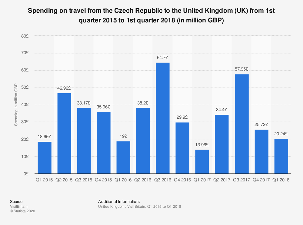 Statistic: Spending on travel from the Czech Republic to the United Kingdom (UK) from 1st quarter 2015 to 1st quarter 2018 (in million GBP) | Statista