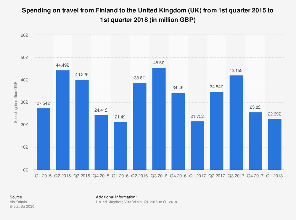 Statistic: Spending on travel from Finland to the United Kingdom (UK) from 1st quarter 2015 to 1st quarter 2018 (in million GBP) | Statista