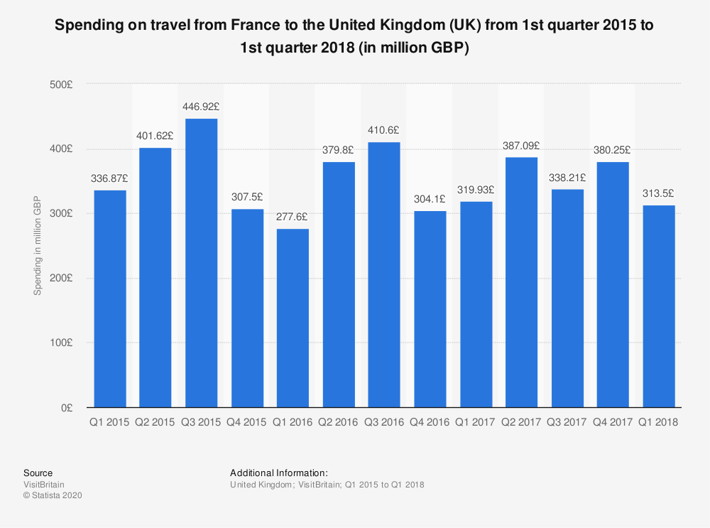 Statistic: Spending on travel from France to the United Kingdom (UK) from 1st quarter 2015 to 1st quarter 2018 (in million GBP) | Statista
