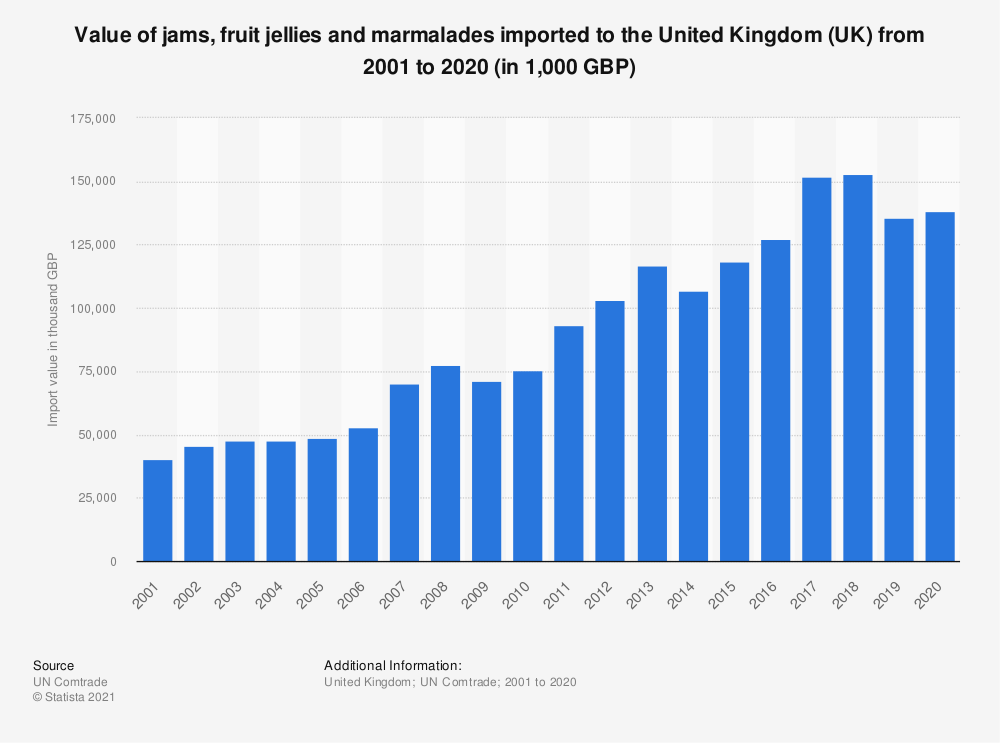 Statistic: Value of jams, fruit jellies and marmalades imported to the United Kingdom (UK) from 2001 to 2019 (in 1,000 GBP) | Statista