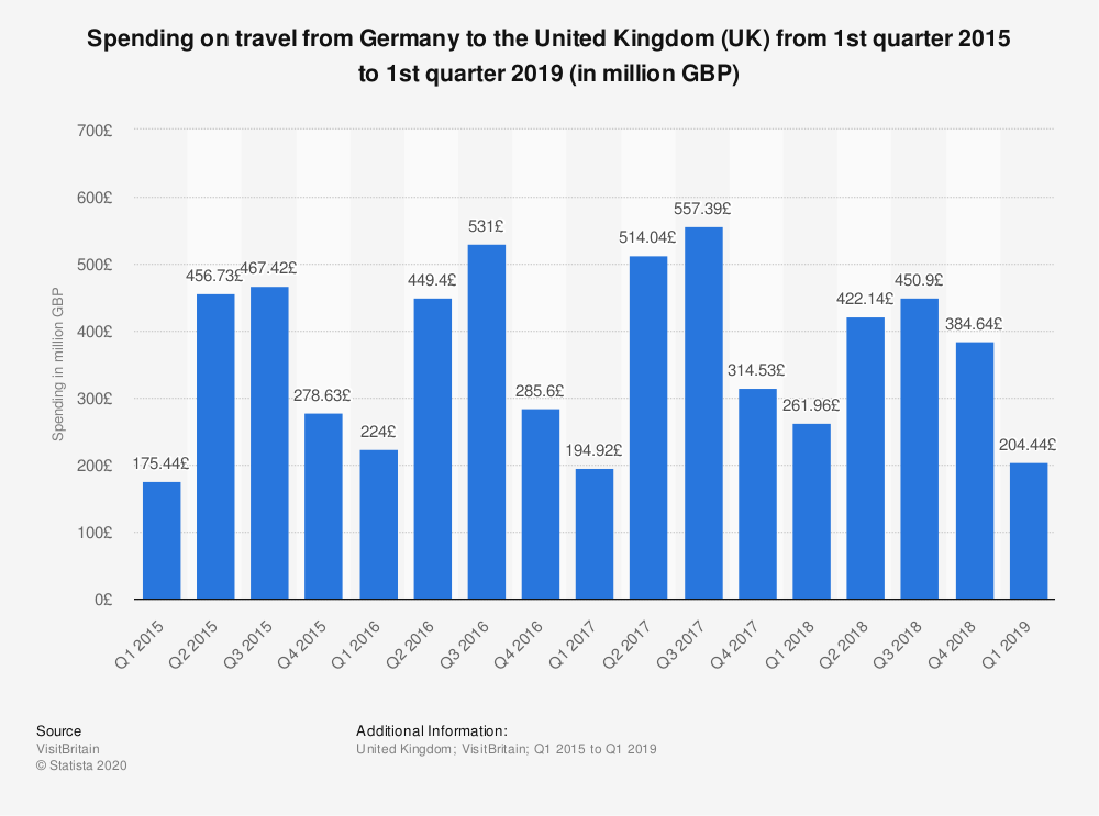 Statistic: Spending on travel from Germany to the United Kingdom (UK) from 1st quarter 2015 to 1st quarter 2018 (in million GBP) | Statista