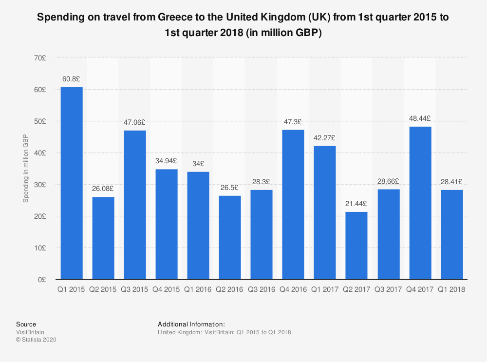 Statistic: Spending on travel from Greece to the United Kingdom (UK) from 1st quarter 2015 to 1st quarter 2018 (in million GBP)   Statista