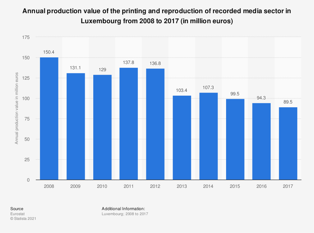 Statistic: Annual production value of the printing and reproduction of recorded media sector in Luxembourg from 2008 to 2017 (in million euros) | Statista