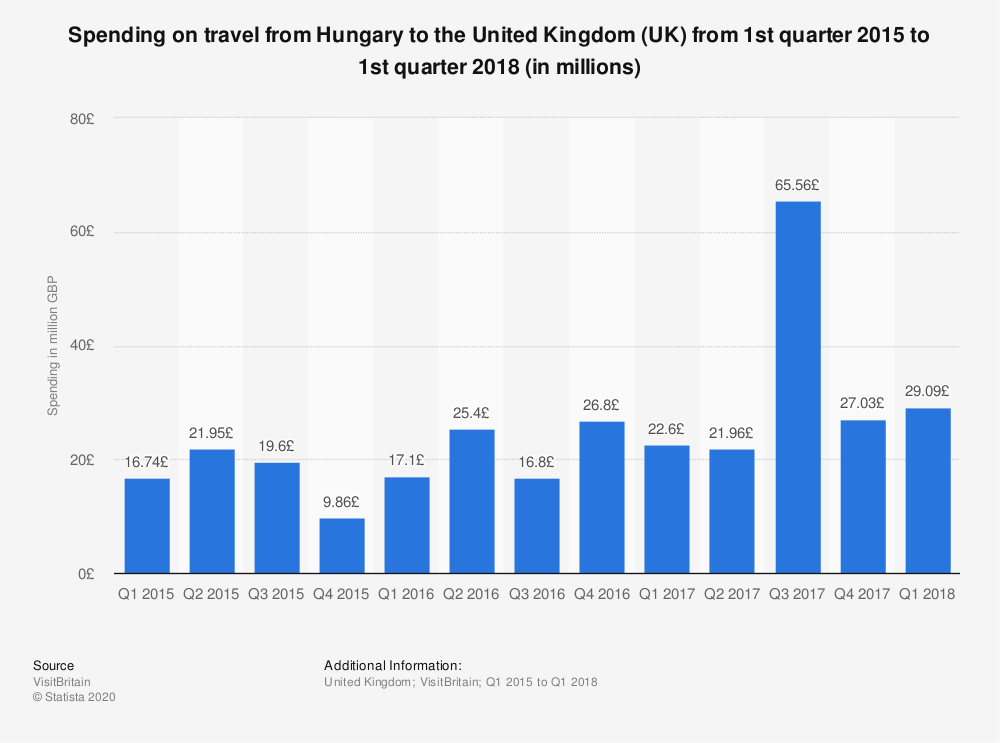 Statistic: Spending on travel from Hungary to the United Kingdom (UK) from 1st quarter 2015 to 1st quarter 2018 (in millions) | Statista