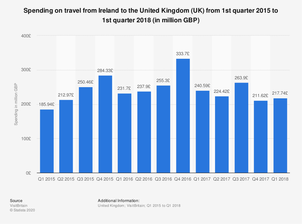 Statistic: Spending on travel from Ireland to the United Kingdom (UK) from 1st quarter 2015 to 1st quarter 2018 (in million GBP) | Statista
