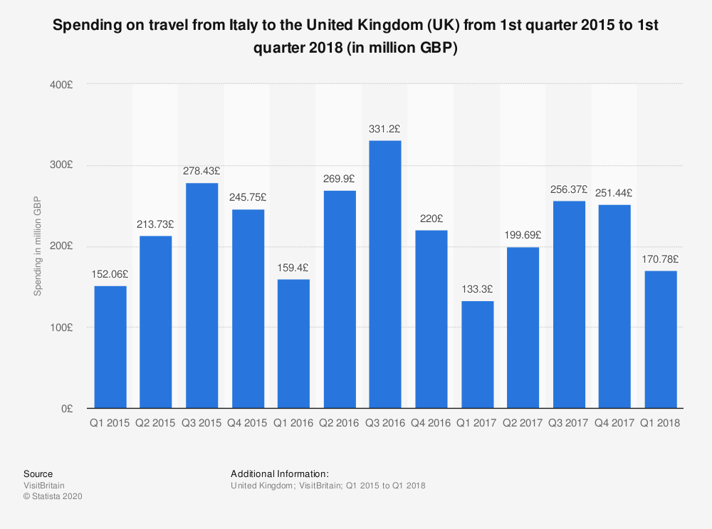 Statistic: Spending on travel from Italy to the United Kingdom (UK) from 1st quarter 2015 to 1st quarter 2018 (in million GBP) | Statista