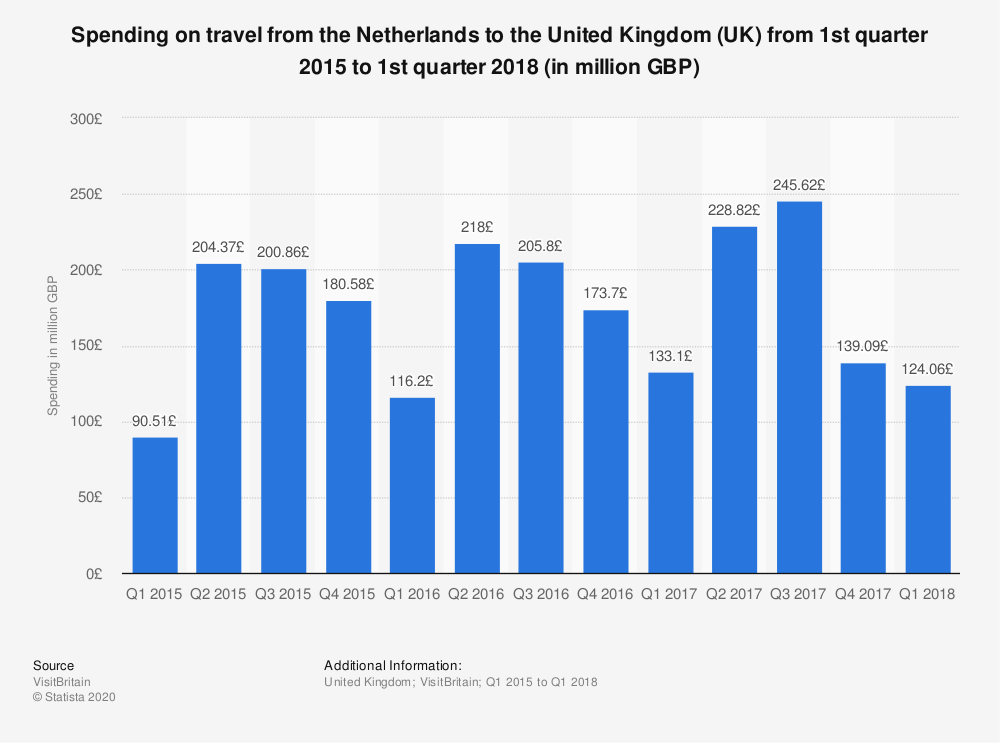 Statistic: Spending on travel from the Netherlands to the United Kingdom (UK) from 1st quarter 2015 to 1st quarter 2018 (in million GBP) | Statista