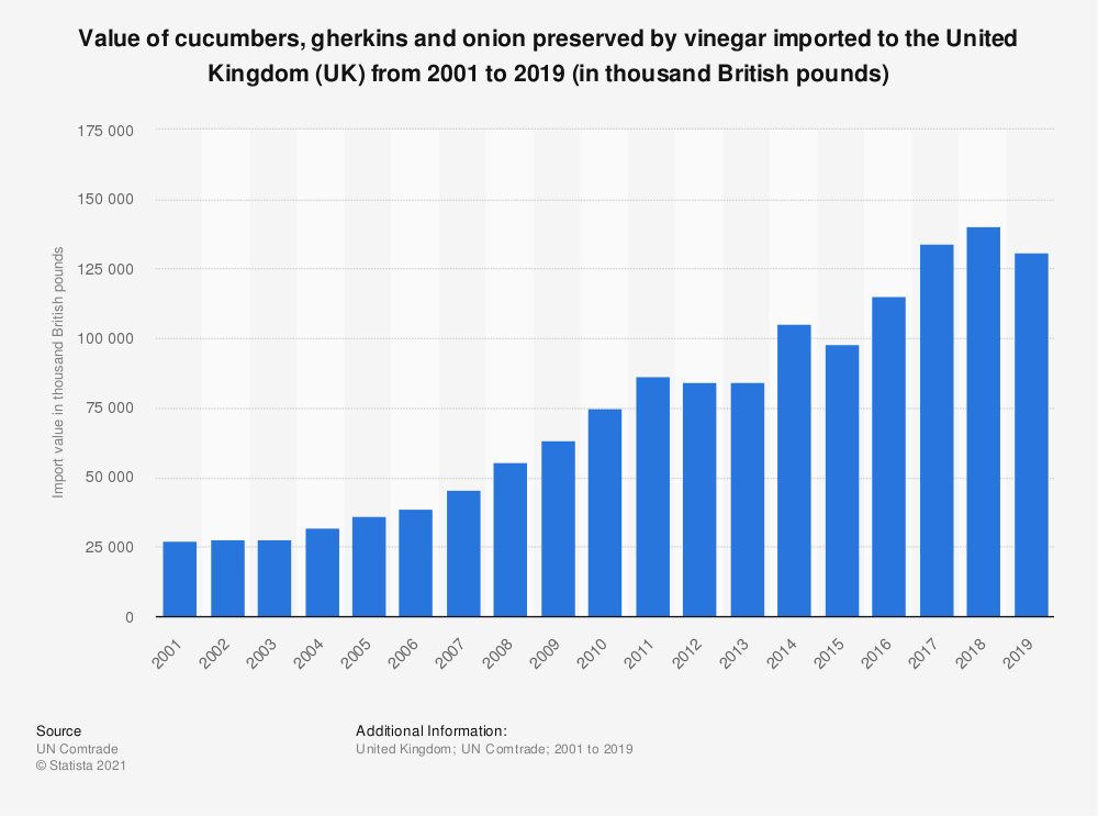 Statistic: Value of cucumbers, gherkins and onion preserved by vinegar imported to the United Kingdom (UK) from 2001 to 2018 (in 1,000 GBP) | Statista