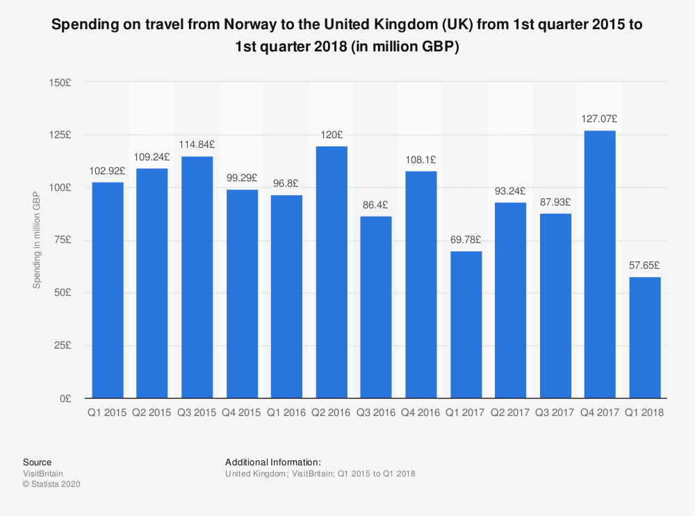 Statistic: Spending on travel from Norway to the United Kingdom (UK) from 1st quarter 2015 to 1st quarter 2018 (in million GBP) | Statista