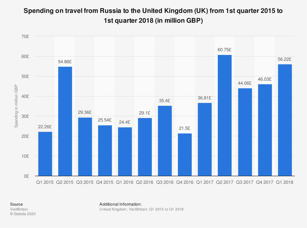 Statistic: Spending on travel from Russia to the United Kingdom (UK) from 1st quarter 2015 to 1st quarter 2018 (in million GBP) | Statista