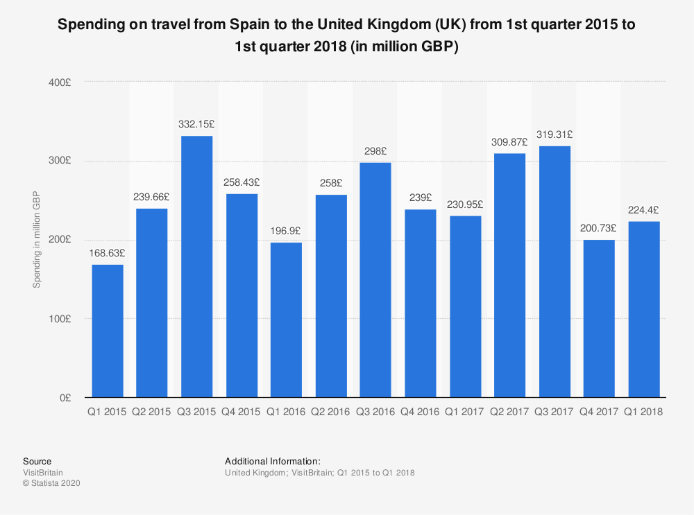 Statistic: Spending on travel from Spain to the United Kingdom (UK) from 1st quarter 2015 to 1st quarter 2018 (in million GBP) | Statista