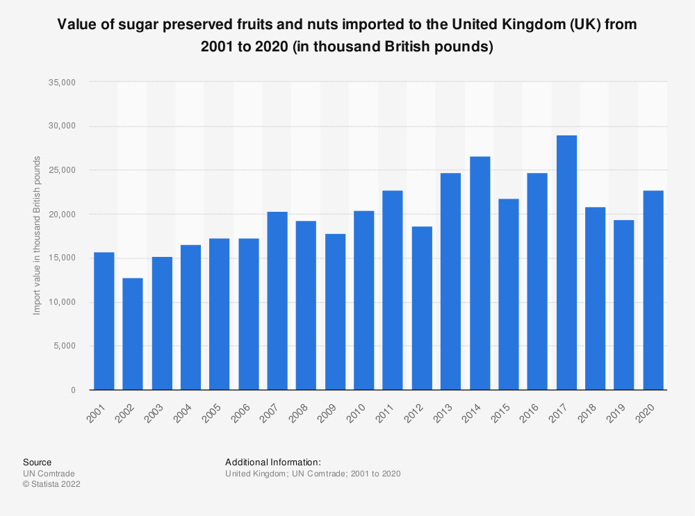 Statistic: Value of sugar preserved fruits and nuts imported to the United Kingdom (UK) from 2001 to 2019 (in thousand British pounds) | Statista