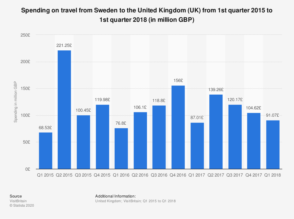 Statistic: Spending on travel from Sweden to the United Kingdom (UK) from 1st quarter 2015 to 1st quarter 2018 (in million GBP) | Statista