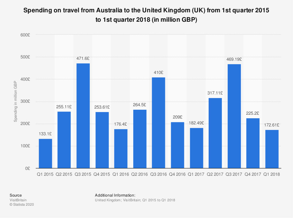 Statistic: Spending on travel from Australia to the United Kingdom (UK) from 1st quarter 2015 to 1st quarter 2018 (in million GBP) | Statista