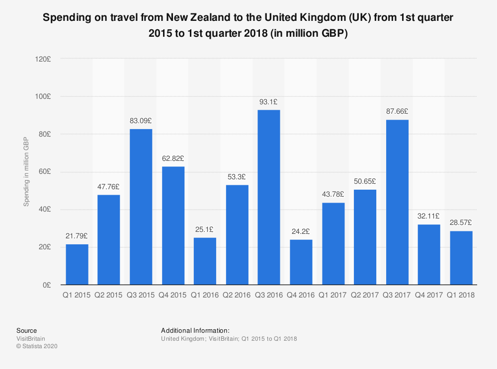 Statistic: Spending on travel from New Zealand to the United Kingdom (UK) from 1st quarter 2015 to 1st quarter 2018 (in million GBP) | Statista