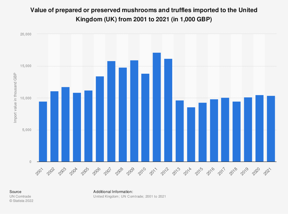 Statistic: Value of prepared or preserved mushrooms and truffles imported to the United Kingdom (UK) from 2001 to 2019 (in 1,000 GBP) | Statista